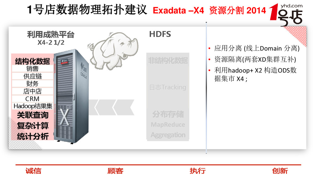 1号店数据物理拓扑建议 Exadata –X4 资源分割 2014 利用成熟平台 X4-2 1...