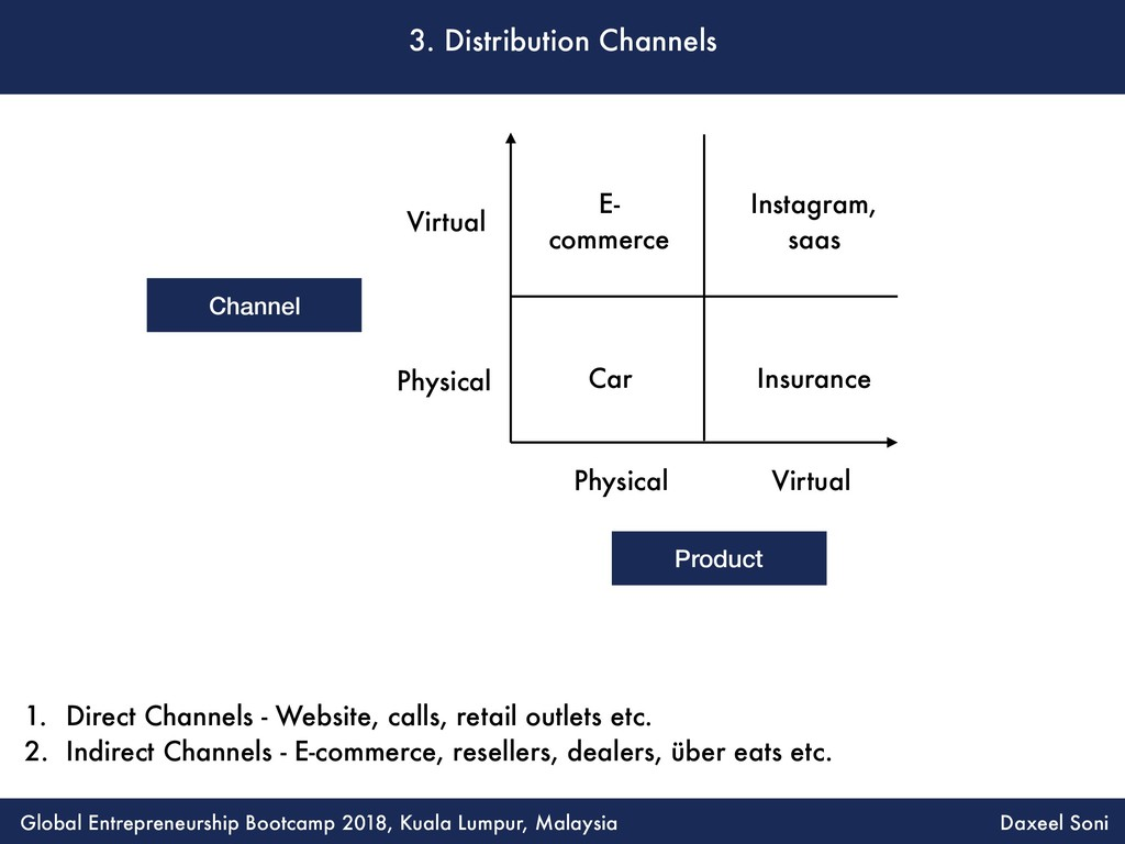 3. Distribution Channels 1. Direct Channels - W...