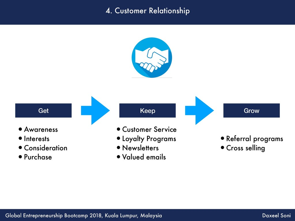 4. Customer Relationship •Awareness •Interests ...