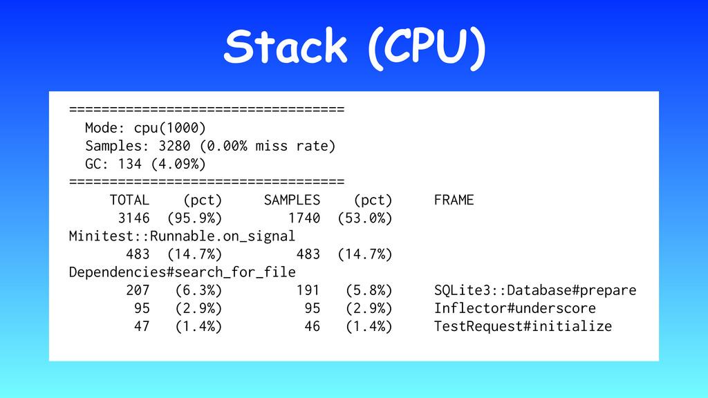 Stack (CPU) ================================== ...