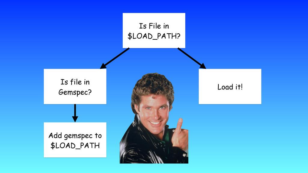 Is File in $LOAD_PATH? Load it! Is file in Gems...