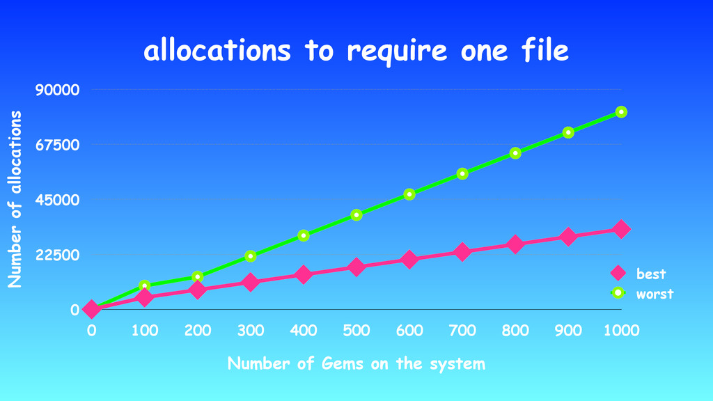 allocations to require one file Number of alloc...