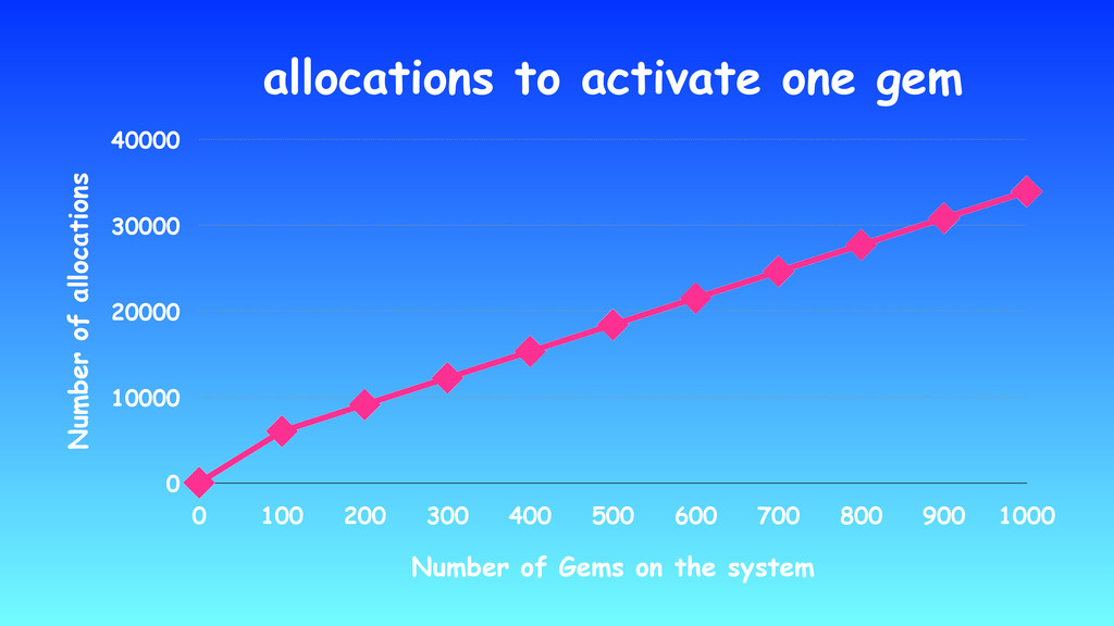 allocations to activate one gem Number of alloc...
