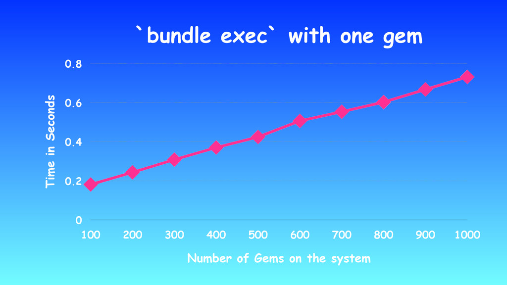 `bundle exec` with one gem Time in Seconds 0 0....