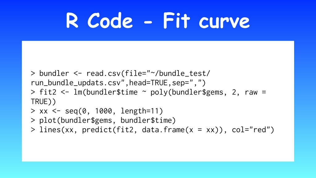 "R Code - Fit curve > bundler <- read.csv(file=""..."