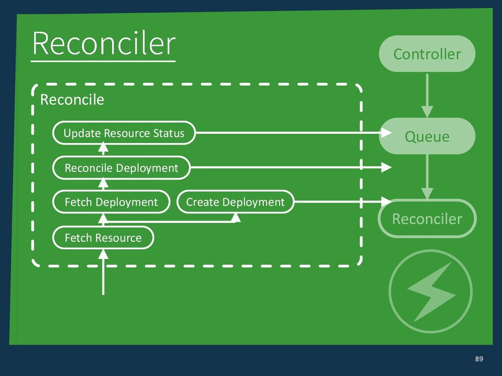Queue Controller 89 Reconcile Fetch Resource Cr...