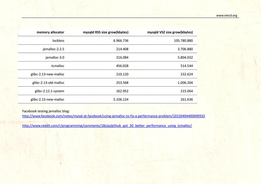 www.vmcd.org memory allocator mysqld RSS size g...