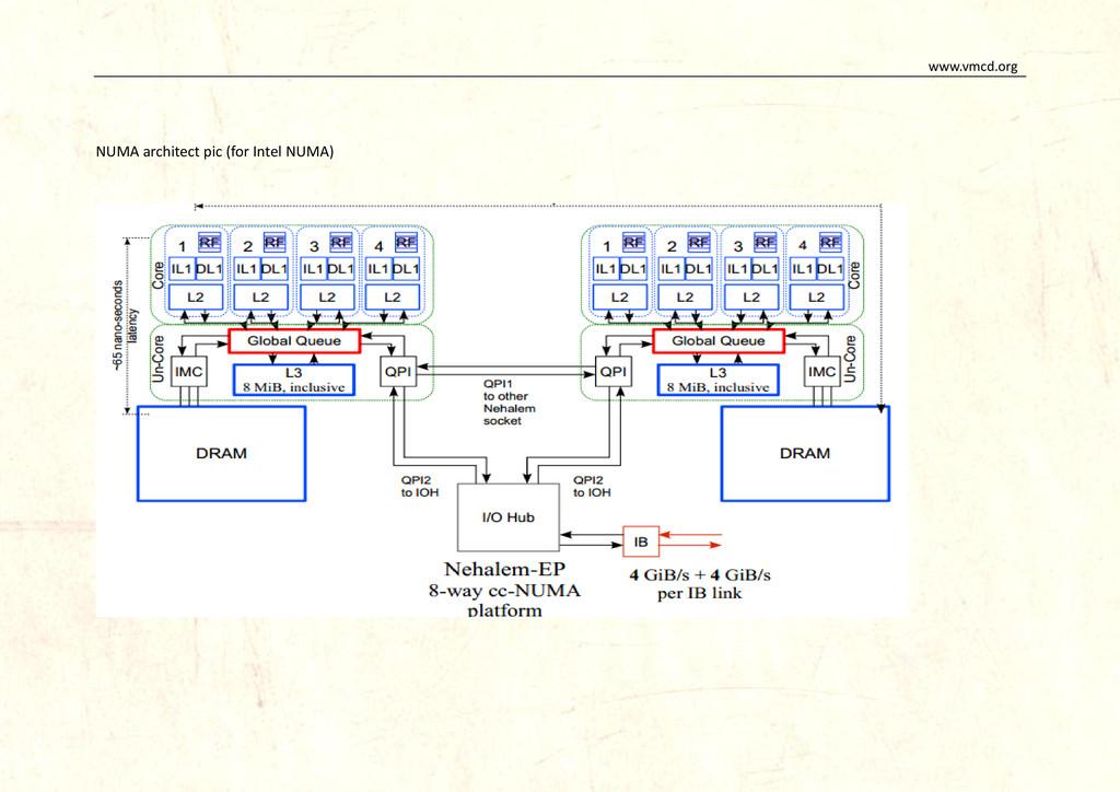 www.vmcd.org NUMA architect pic (for Intel NUMA)