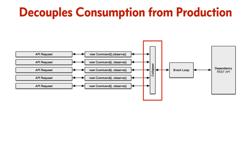 Decouples Consumption from Production Event Loo...