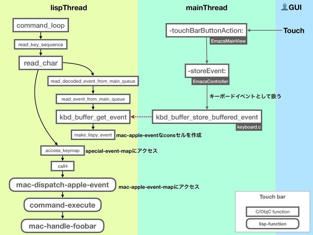 GUI -touchBarButtonAction: -storeEvent: EmacsMa...