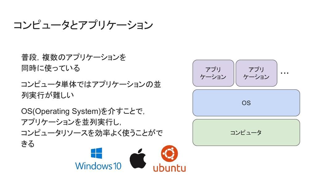 コンピュータとアプリケーション 普段,複数のアプリケーションを 同時に使っている コンピュータ...