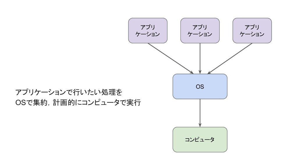 コンピュータ OS アプリ ケーション アプリ ケーション アプリ ケーション アプリケーショ...
