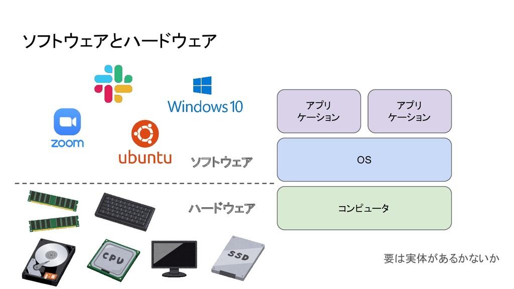 ソフトウェアとハードウェア コンピュータ OS アプリ ケーション アプリ ケーション ハード...
