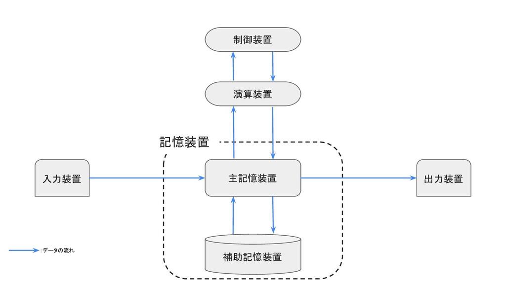 入力装置 出力装置 主記憶装置 補助記憶装置 制御装置 演算装置 記憶装置 :データの流れ