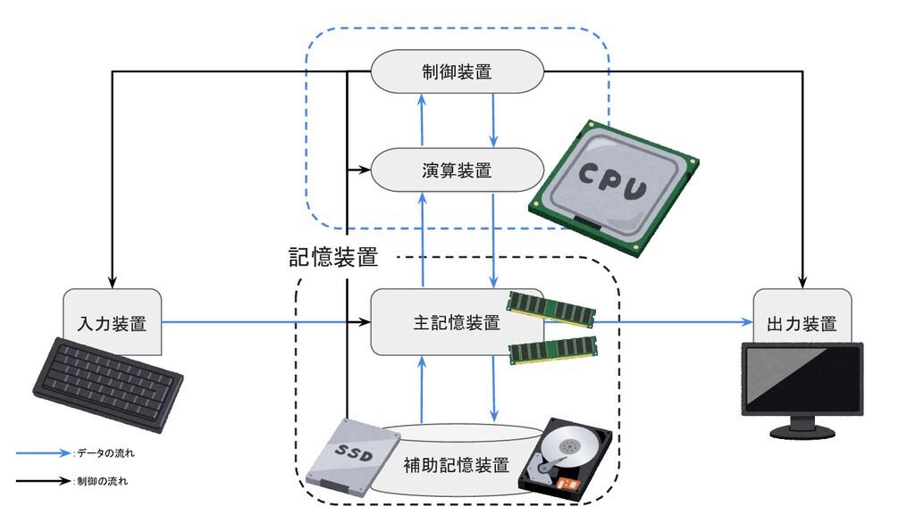 入力装置 出力装置 主記憶装置 補助記憶装置 制御装置 演算装置 :データの流れ 記憶装置 :...