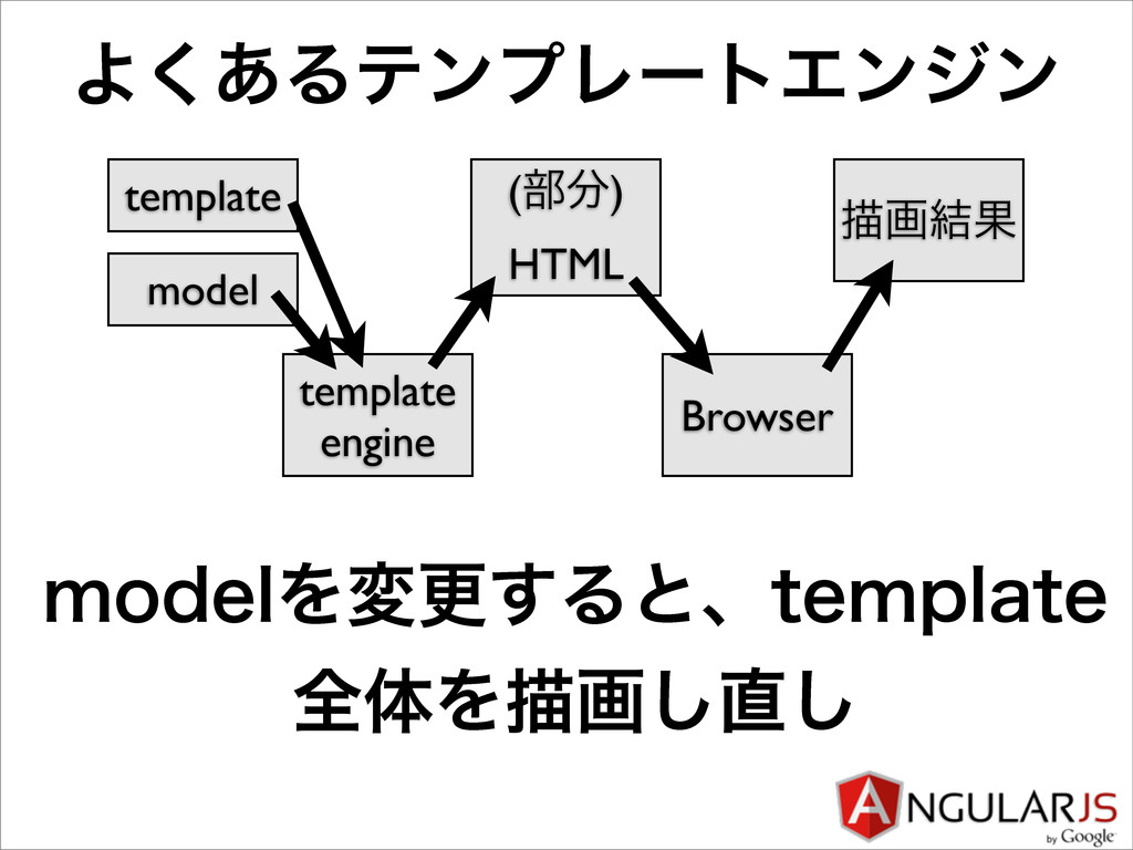 Α͋͘ΔςϯϓϨʔτΤϯδϯ template model template engine (...