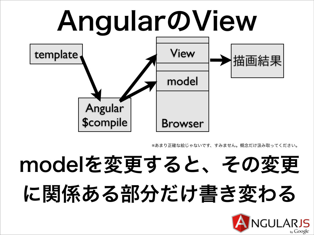 "Browser ""OHVMBSͷ7JFX model View template Angula..."