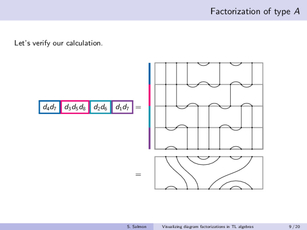 Factorization of type A Let's verify our calcul...