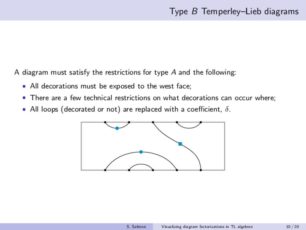 Type B Temperley–Lieb diagrams A diagram must s...