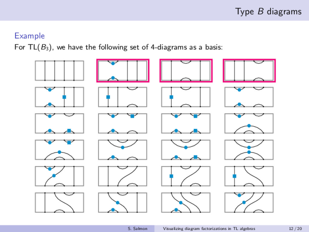 Type B diagrams Example For TL(B3 ), we have th...