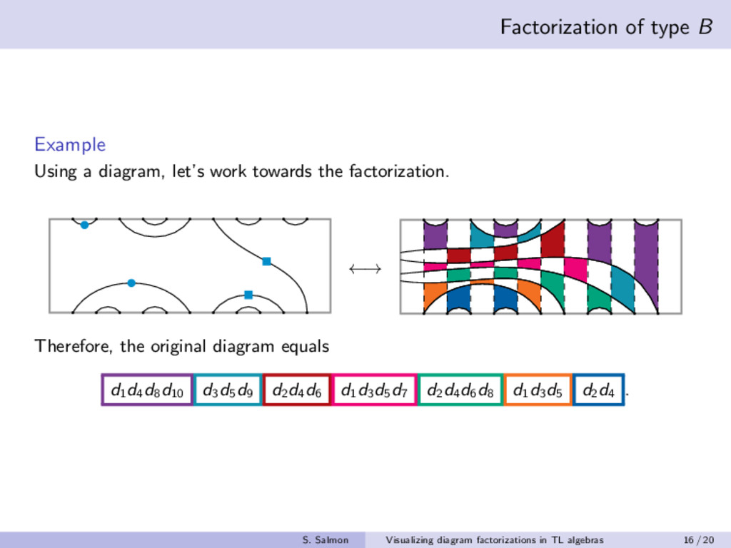Factorization of type B Example Using a diagram...