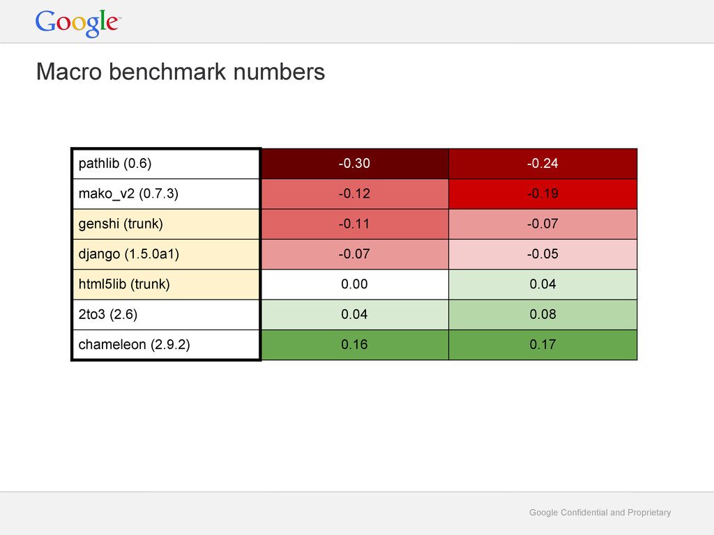 Google Confidential and Proprietary Macro bench...