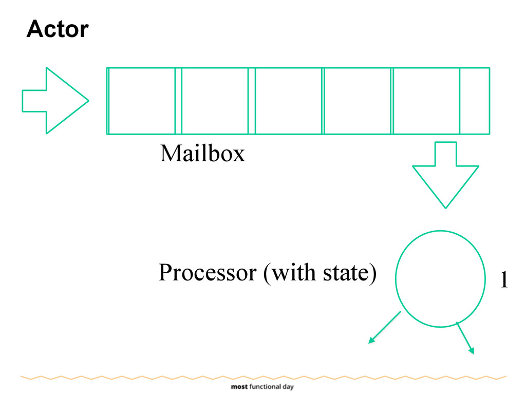 Actor Mailbox Processor (with state) 1