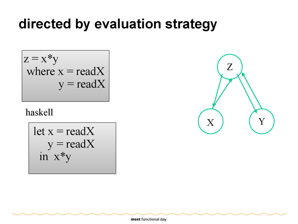 directed by evaluation strategy z = x*y where x...