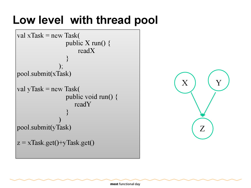 Low level with thread pool val xTask = new Task...