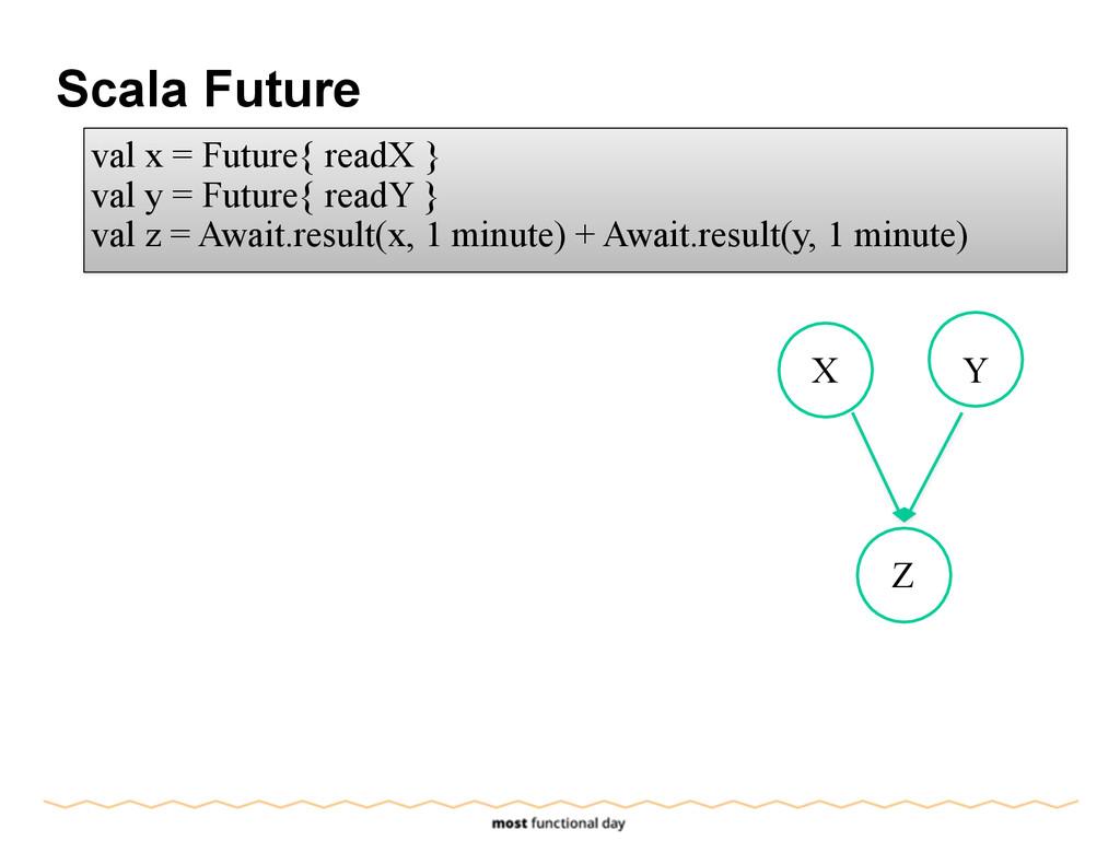 Scala Future X Y Z val x = Future{ readX } val ...