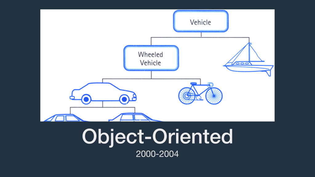 Object-Oriented 2000-2004