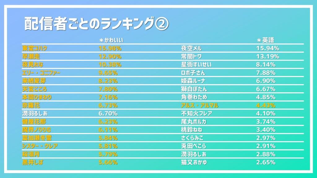 配信者ごとのランキング② *かわいい *英語 東堂コハク 15.98% 夜空メル 15.94%...