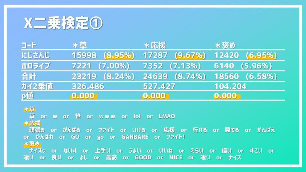 Χ二乗検定① コード *草 *応援 *褒め にじさんじ 15998 (8.95%) 17287...