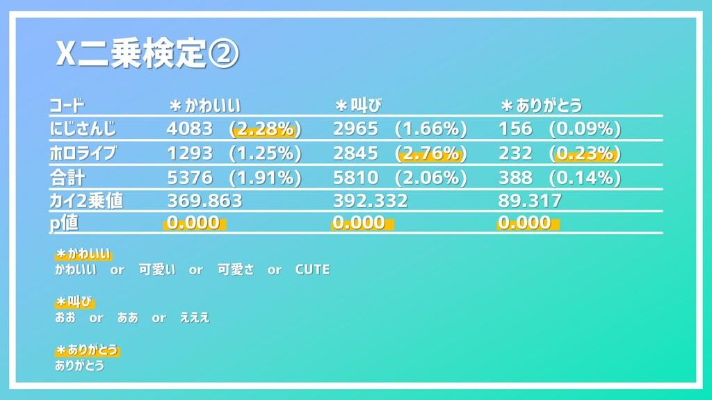 Χ二乗検定② コード *かわいい *叫び *ありがとう にじさんじ 4083 (2.28%) ...