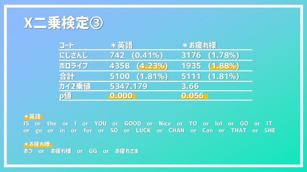 Χ二乗検定③ コード *英語 *お疲れ様 にじさんじ 742 (0.41%) 3176 (1....