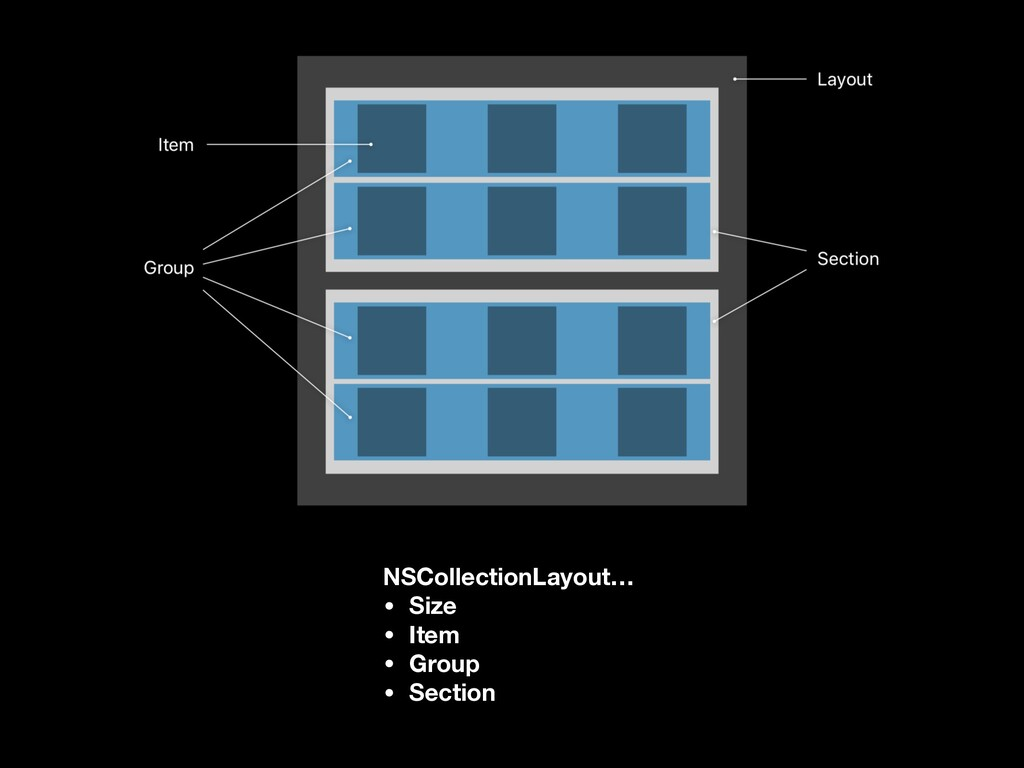 NSCollectionLayout… • Size • Item • Group • Sec...