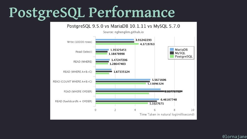 PostgreSQL Performance @lornajane