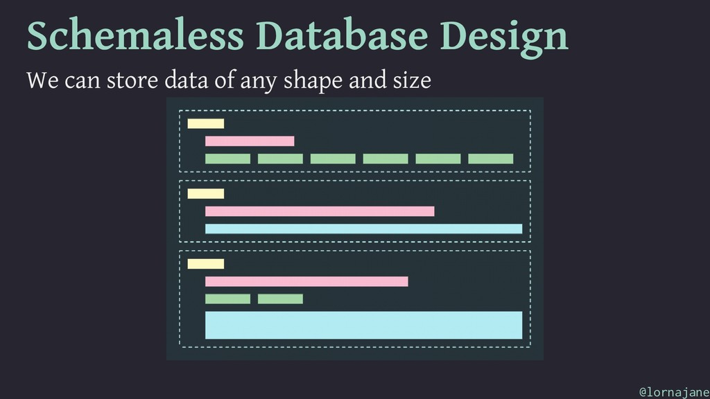 Schemaless Database Design We can store data of...