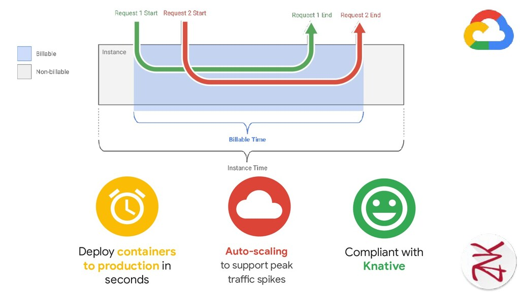 Auto-scaling to support peak traffic spikes Com...
