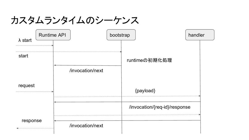 カスタムランタイムのシーケンス Runtime API bootstrap λ start /...