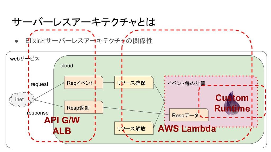 webサービス サーバーレスアーキテクチャとは ● Elixirとサーバーレスアーキテクチャの...