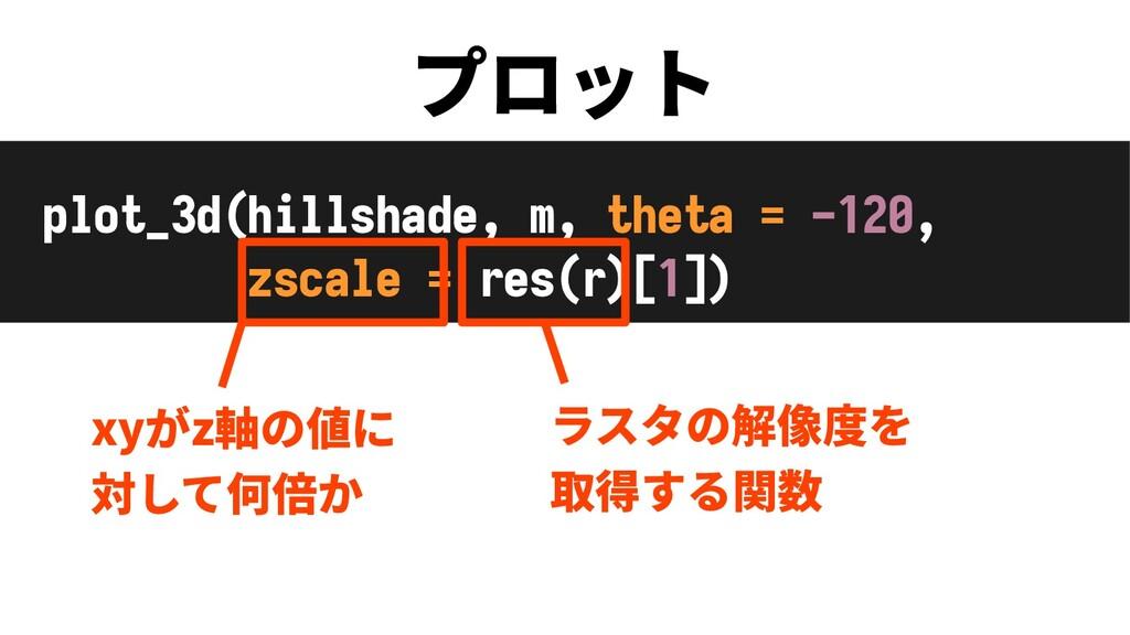 プロット plot_3d(hillshade, m, theta = -120, zscale...