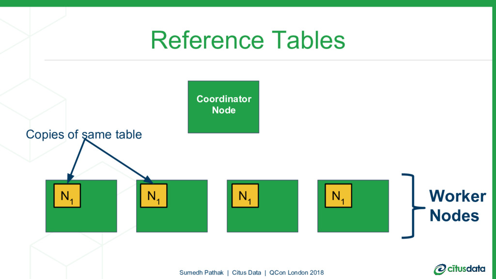 Reference Tables N 1 N 1 N 1 N 1 Copies of same...