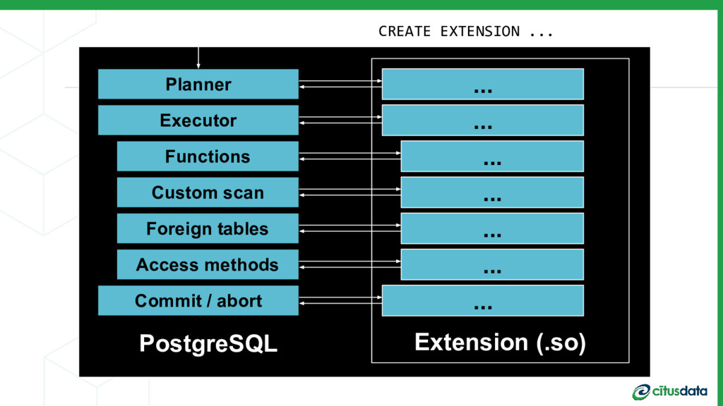 PostgreSQL Planner Executor Custom scan Commit ...