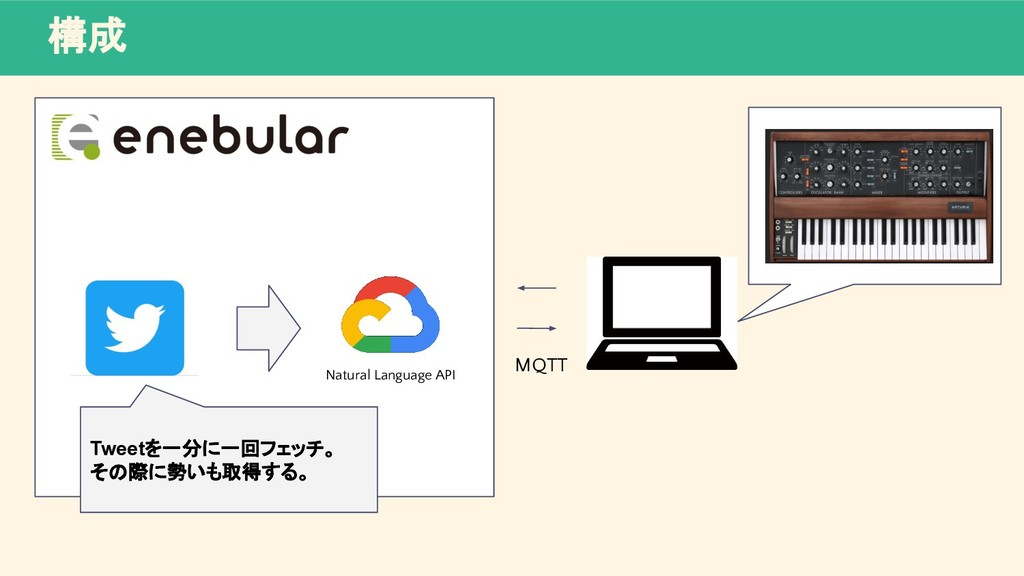 構成 Natural Language API MQTT Tweetを一分に一回フェッチ。 そ...