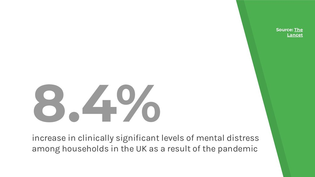 8.4% increase in clinically significant levels o...