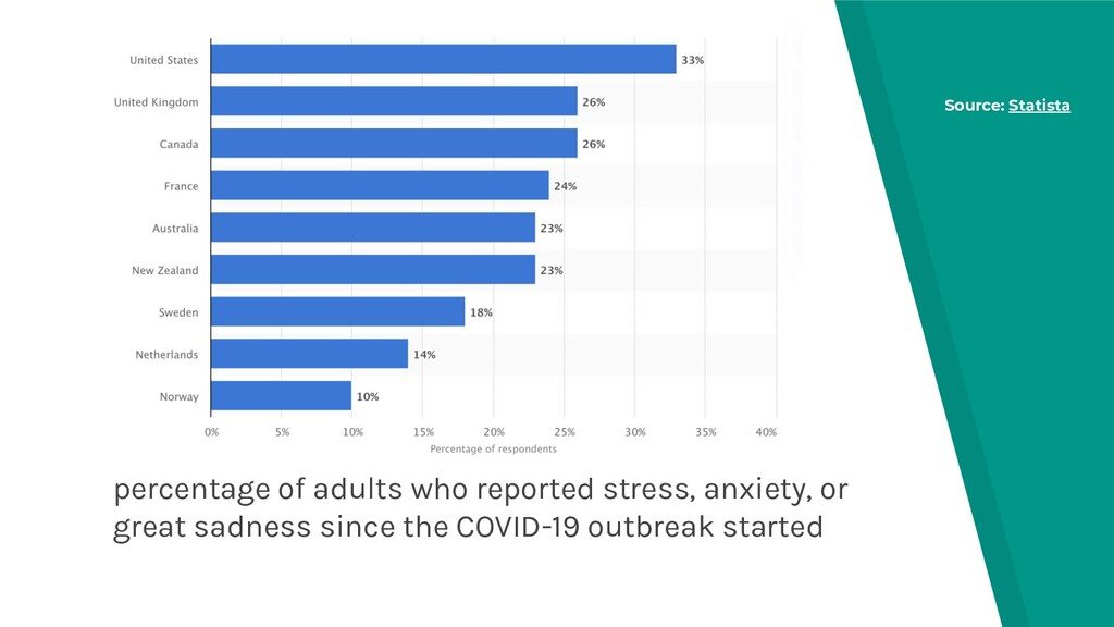 percentage of adults who reported stress, anxie...