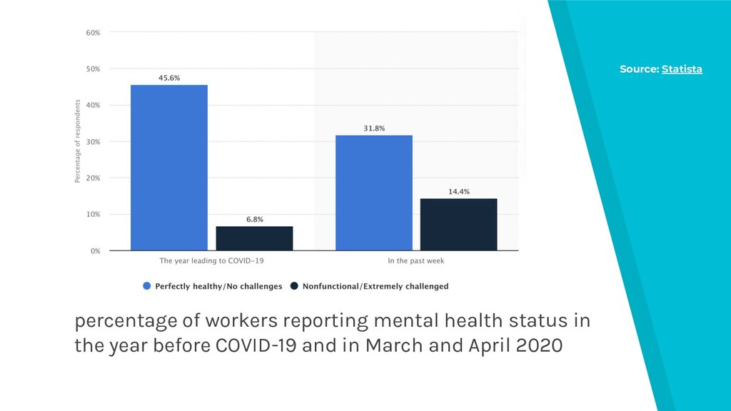 percentage of workers reporting mental health s...