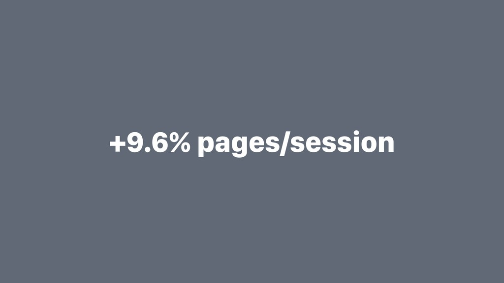 +9.6% pages/session