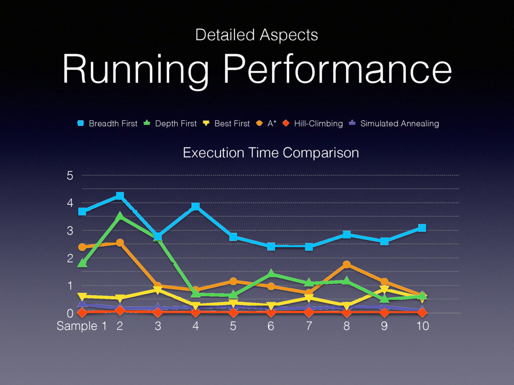 Detailed Aspects Running Performance Execution ...